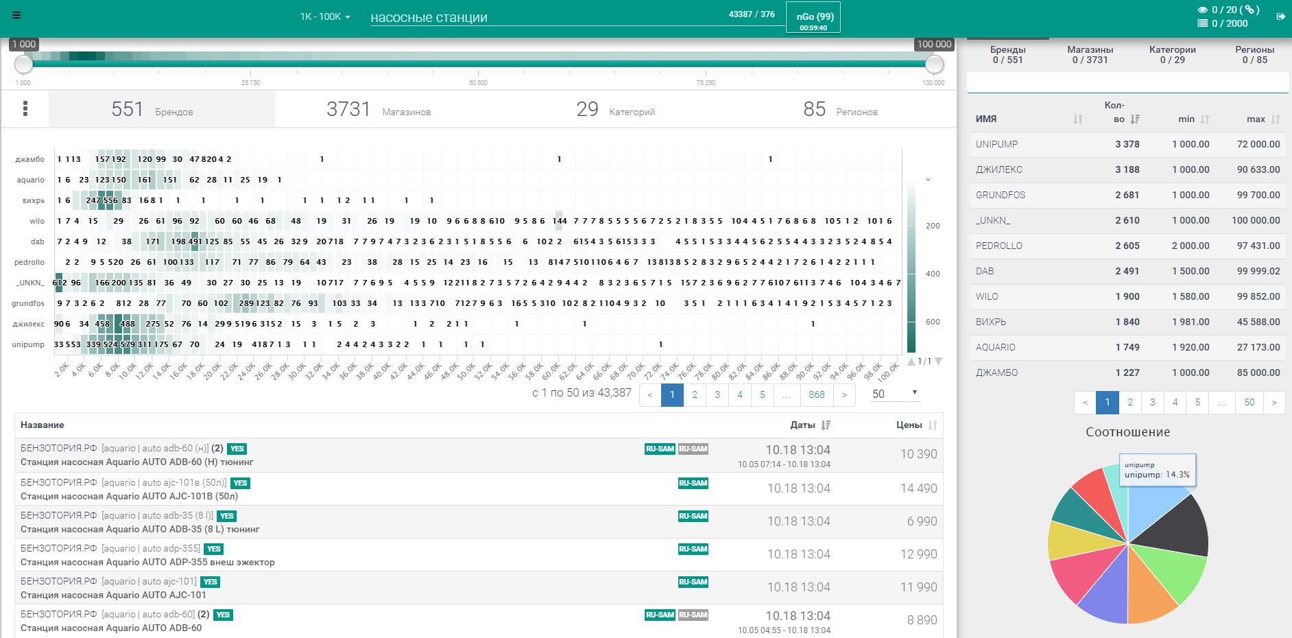 Обзор сервиса nCrawler: целевая аудитория, выгода использования